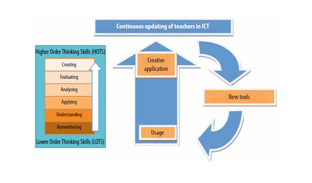 ict in teaching and learning process