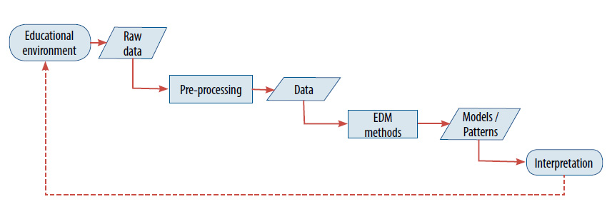 Educational data mining and learning analytics differences figure 1 overview of how edm methods are applied ccuart Choice Image